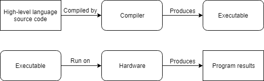 Example of compiling